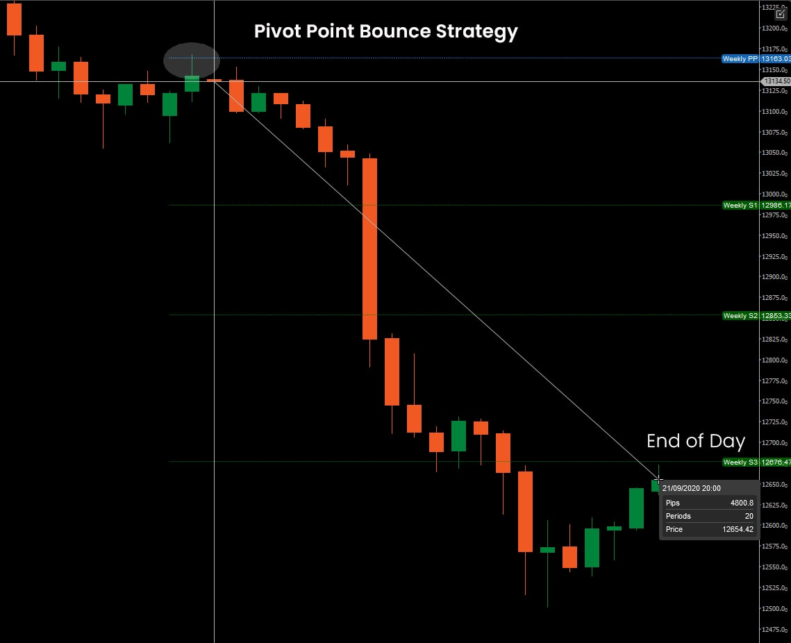 Pivot Point Bounce Strategy