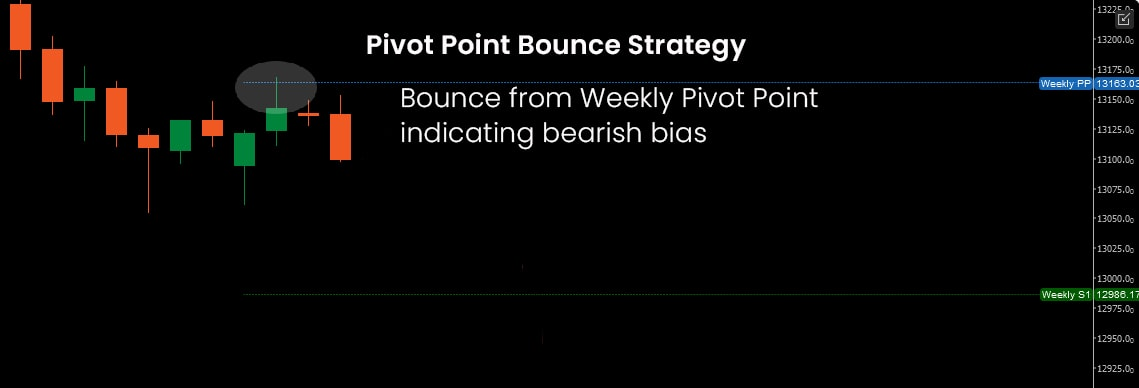 Pivot Point Bounce DE30