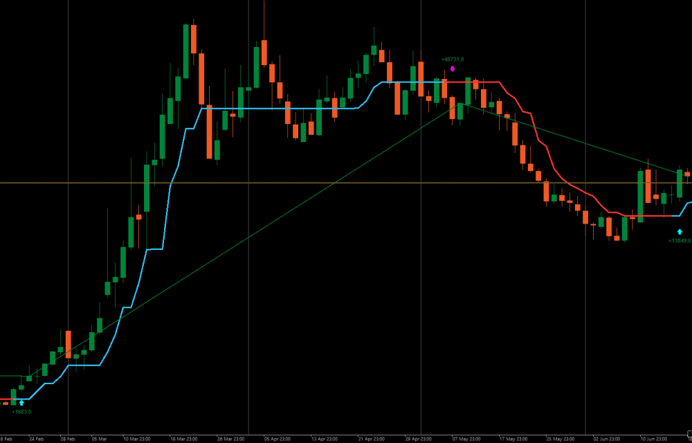 Half Trend with PIP Analyzer on cTrader Chart USDMXN
