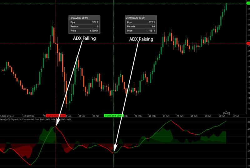 Using ADX Signed on Daily Chart